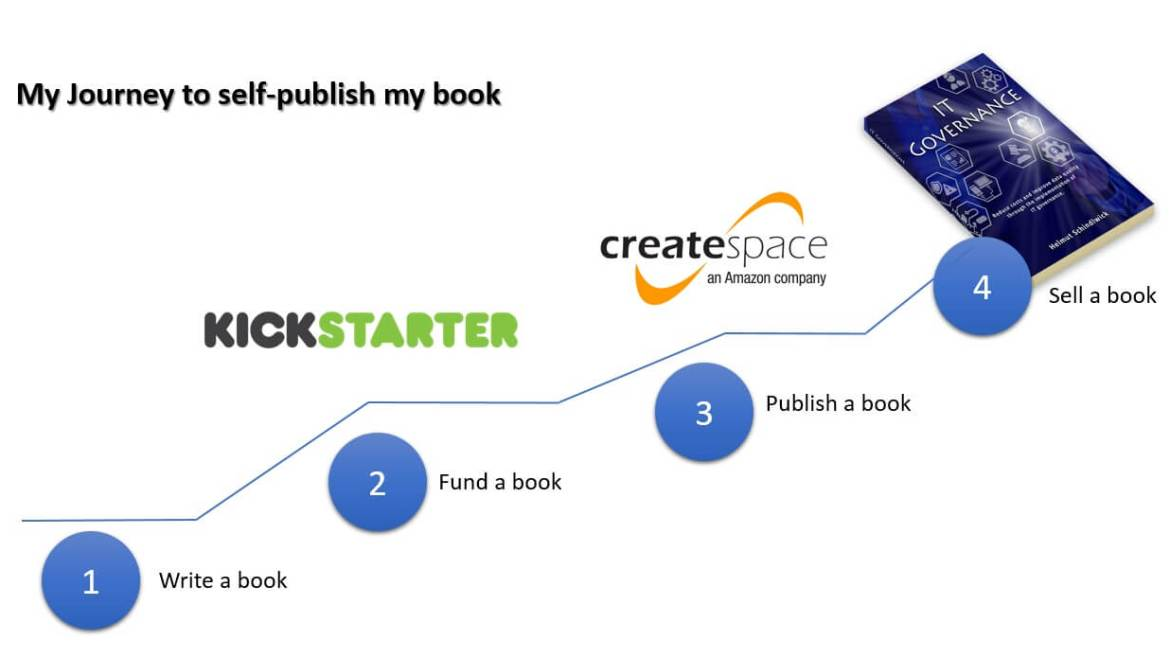 The journey to self publish my book