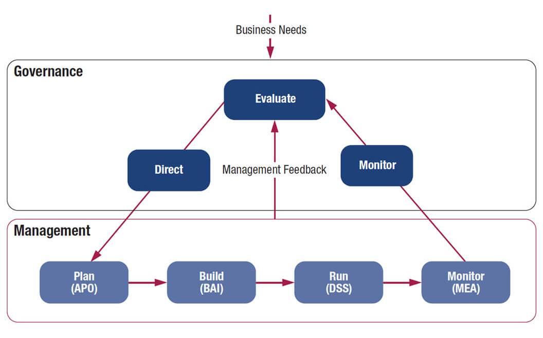 IT Governance - Figure 4: COBIT 5 Key Governance and Management Areas (ISACA—COBIT 5 Framework 2012)