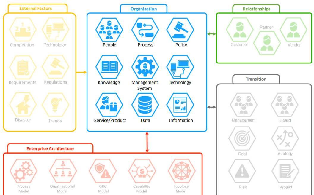 IT Governance - Figure 6: TESy—Organisation (Data, Information, Knowledge) (Schindlwick 2016)