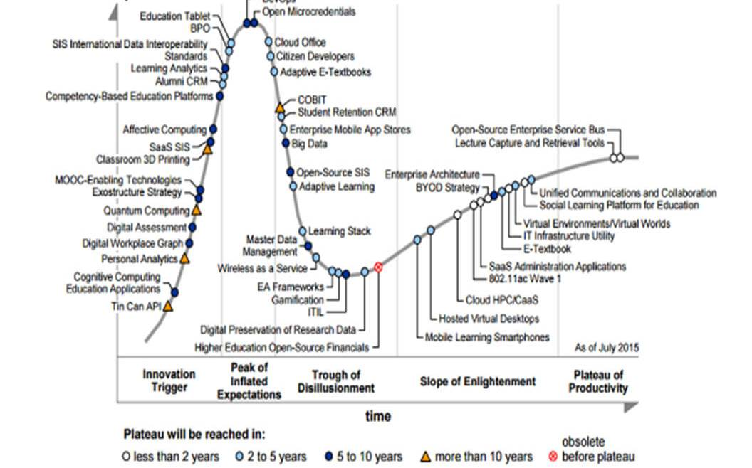 IT Governance - Figure 10: Gartner—Hype Cycle for Education (Lowendahl 2015)