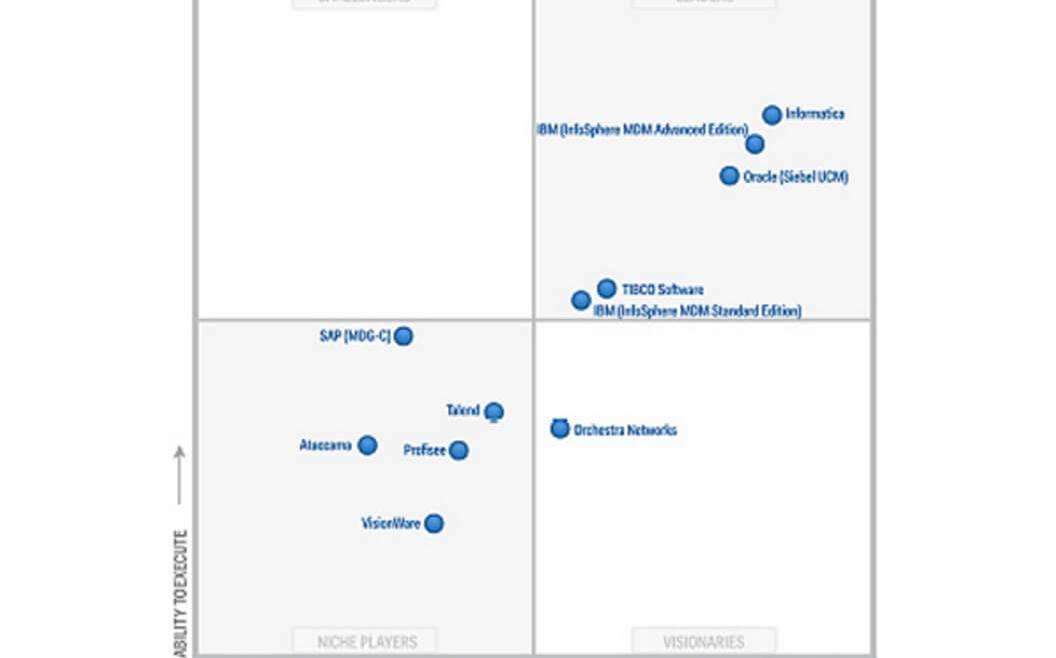 IT Governance - Figure 11: Gartner—Magic Quadrant for MDM of Customer Data Solutions (O'Kane and Judah 2015)