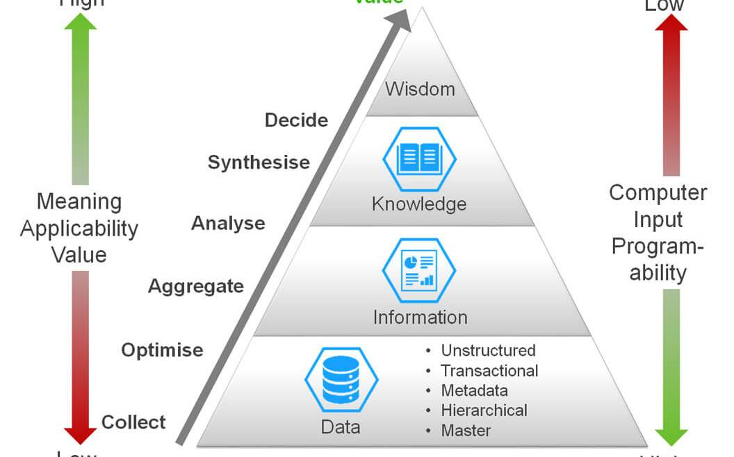 IT Governance - Figure 14: DIKW Pyramid—Source Modified (Rowley 2006, 164)