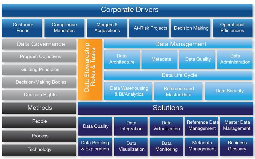 IT Governance - Figure 25: The SAS Data Governance Framework (Teachey 2014)