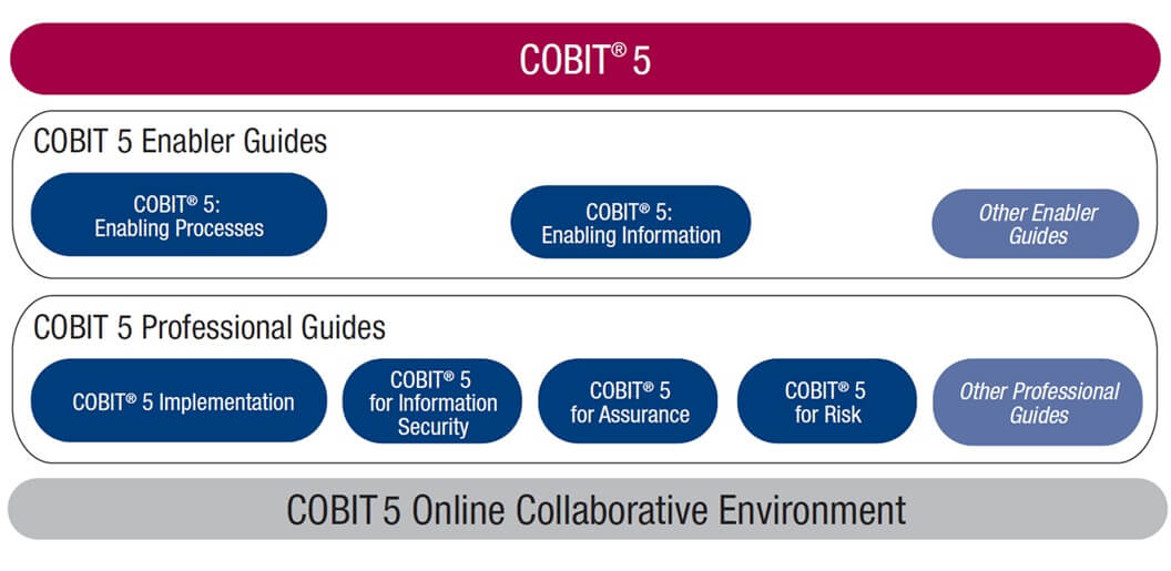 IT Governance - Figure 26: COBIT 5 Product Family (ISACA—COBIT 5 Framework 2012)