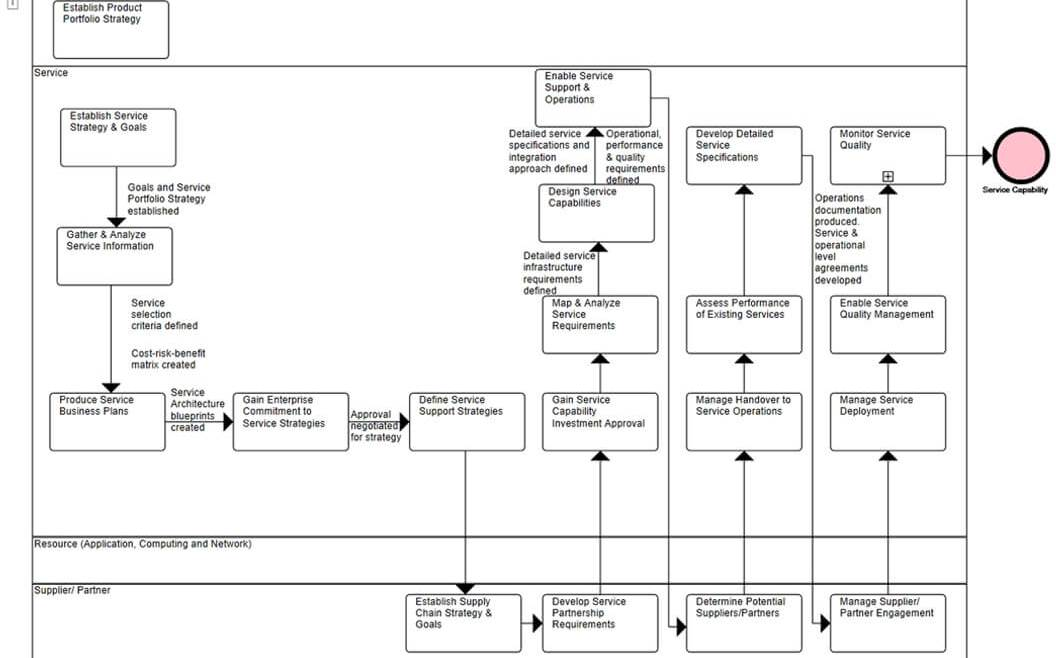 IT Governance - Figure 36: BPM Notation Process Flow