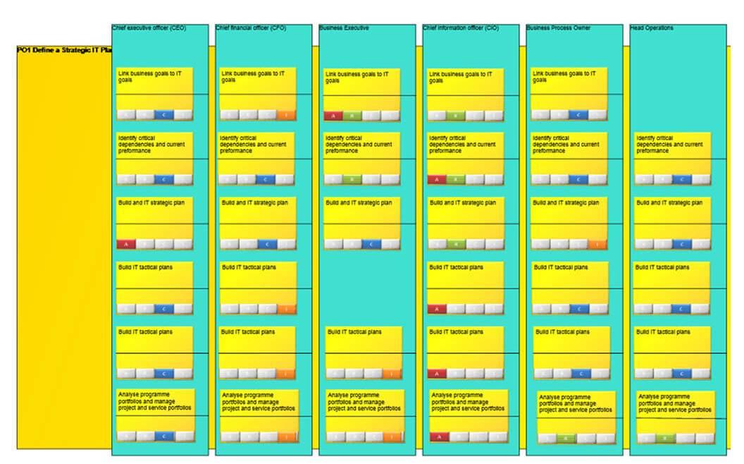 IT Governance - Figure 37: RACI Chart/Matrix (Casewise Inc. 2016)
