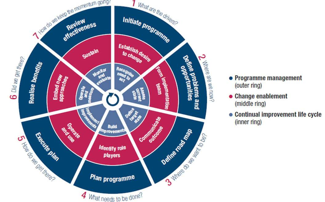 IT Governance Book Figure 48: Seven Phases of the Implementation Life Cycle of COBIT (ISACA—COBIT 5 Implementation 2016)