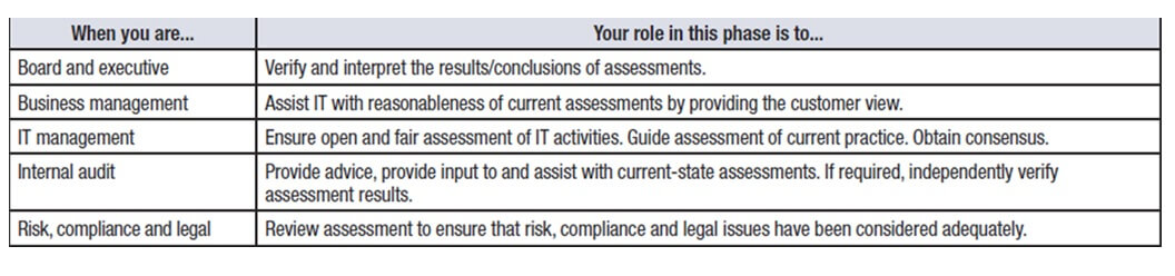 IT Governance Book Table 3: Roles in phase two of COBIT (ISACA 2016a)