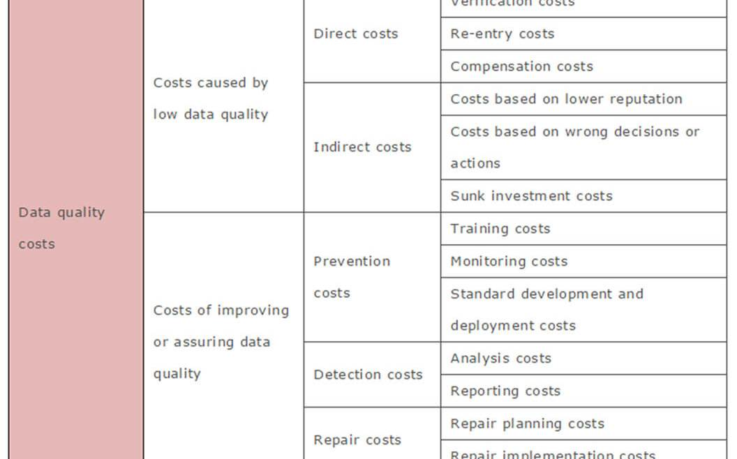 IT Governance - Table 6: Data-quality cost taxonomy (Haug, Zachariassen, and van Liempd 2011)