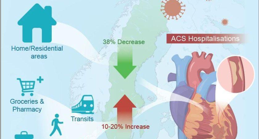 Hjärtinfarkter kan förutspås med hjälp av mobiltelefoner