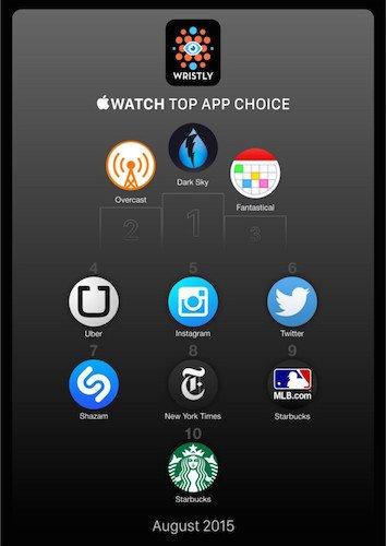 Apple-Watch используют для просмотра погоды
