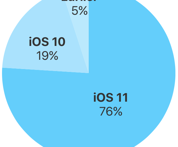 iOS-11-76-percent-devices