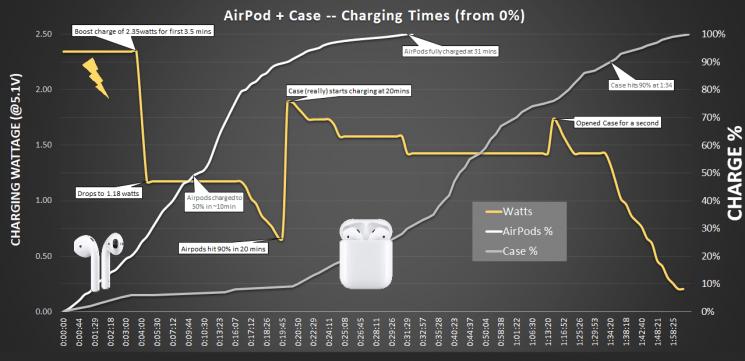Airpods-charging-graph-745×361