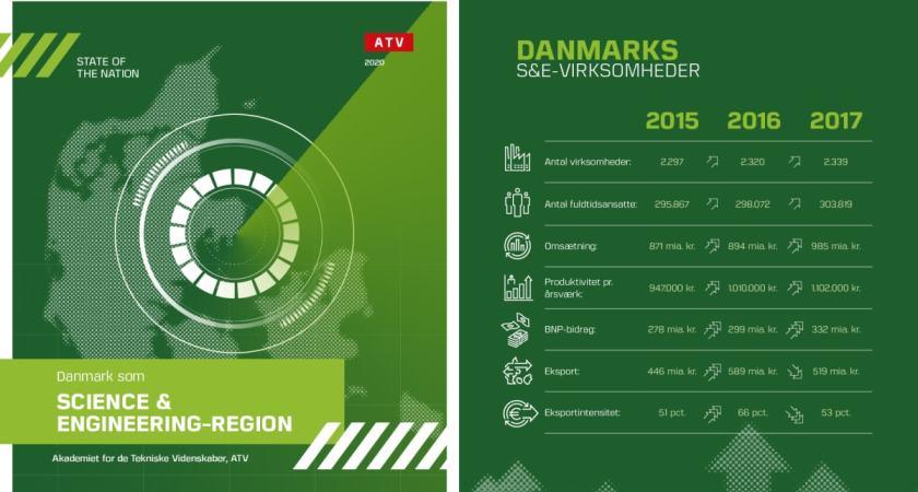 Ny rapport: Tech-virksomheder bidrager med 332 mia. kr. til Danmarks BNP