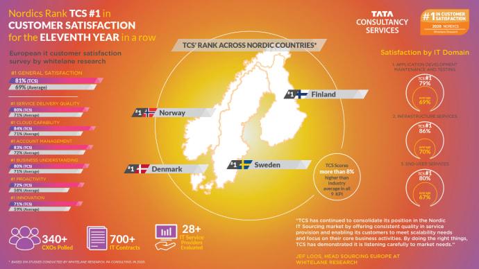 TCS har den højeste kundetilfredshed blandt IT-serviceleverandører i Danmark