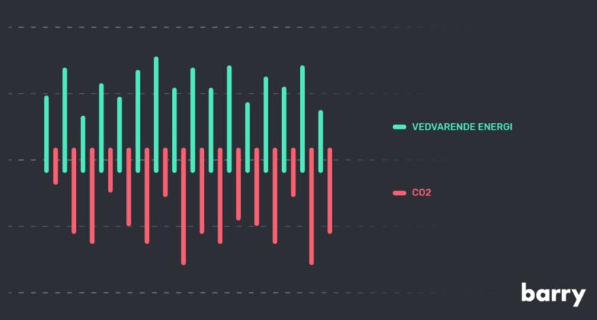 Forskellen mellem klimavenlig strøm og strøm fra vedvarende energikilder – og hvorfor man skal interessere sig for det.