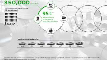 Lukket aluminium-kredsløb sparer 350.000 ton CO₂ 1