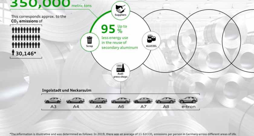 Lukket aluminium-kredsløb sparer 350.000 ton CO₂