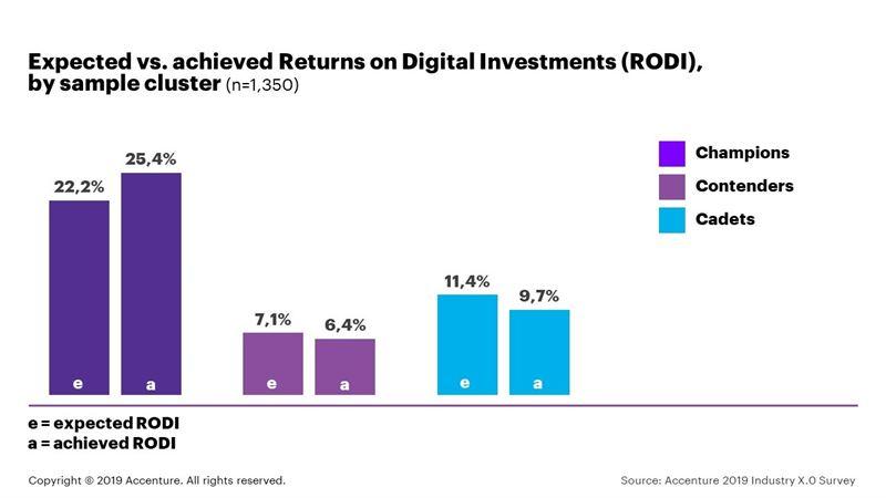Fyra faktorer hjälper innovativa industriföretag att nå högre avkastning på sina digitala satsningar, enligt undersökning från Accenture
