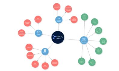 Neo4j gör sin grafdatabas tillgänglig för alla - med molndatabastjänsten Neo4j Aura 1