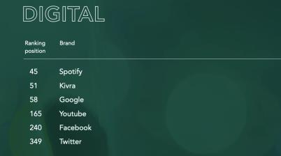 """Andraplats för Kivra i kategorin """"Digital"""" i Sustainable Brand Index 2020 1"""
