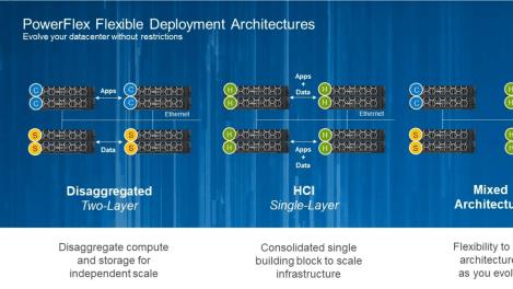 Dell EMC PowerFlex – mjukvarudefinierad lagring för att utnyttja potentialen i förändring 1