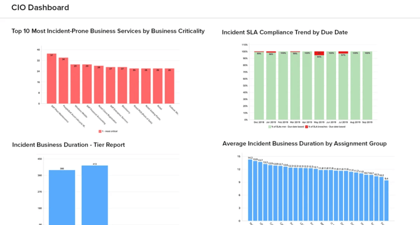 Visualisera ServiceNow data med Analytics Plus