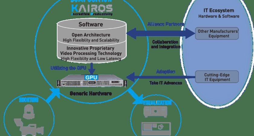 Panasonic lanserar KAIROS – nästa generations plattform för live-videoproduktioner