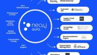 Vi introducerar Neo4j Aura Enterprise: den molnbaserade grafdatabasen som används av ledande varumärken