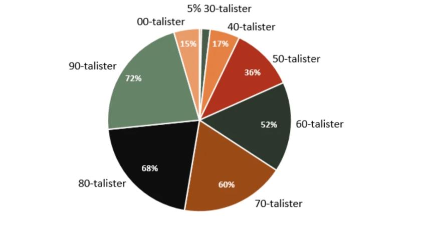 Snart tar halva Sverige emot sin myndighetspost i en digital brevlåda