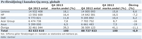 Gartner-pc-forsalj-q4-2013