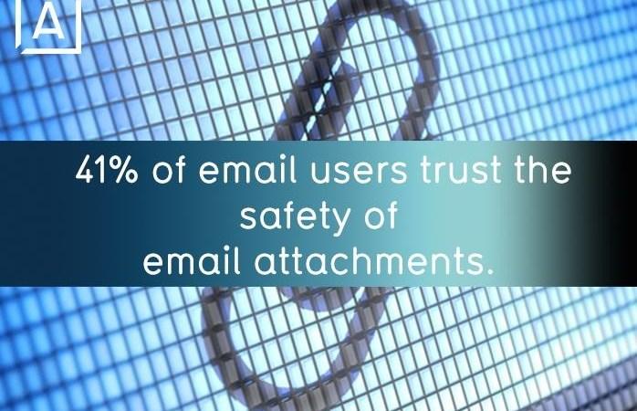 e-postanvändare litar på e-postbilagor – gör du?