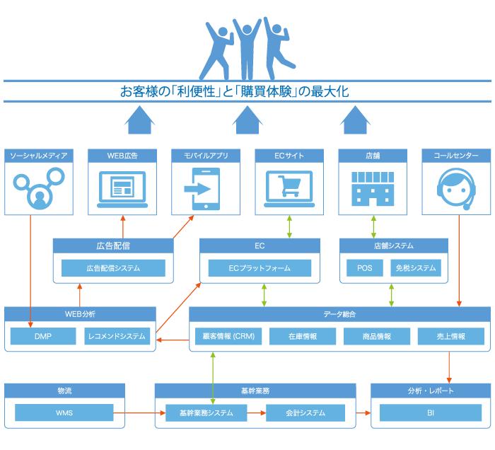 オムニチャネルを支えるシステム全体図