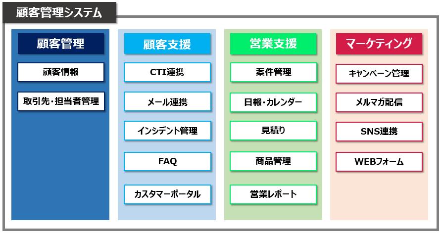顧客管理システム概要図