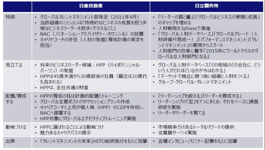 タレントマネジメント_事例