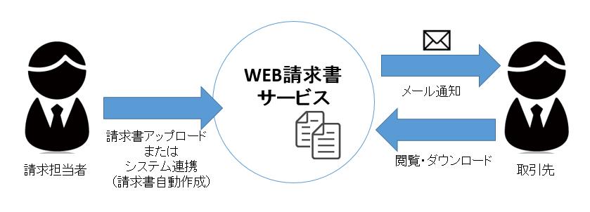 WEB請求書の概要図