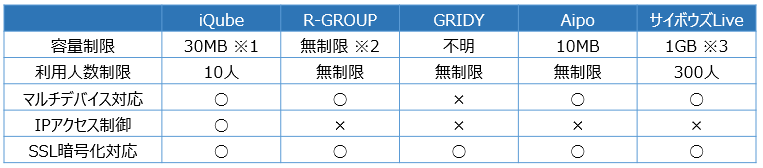 無料グループウェアサービスレベル比較