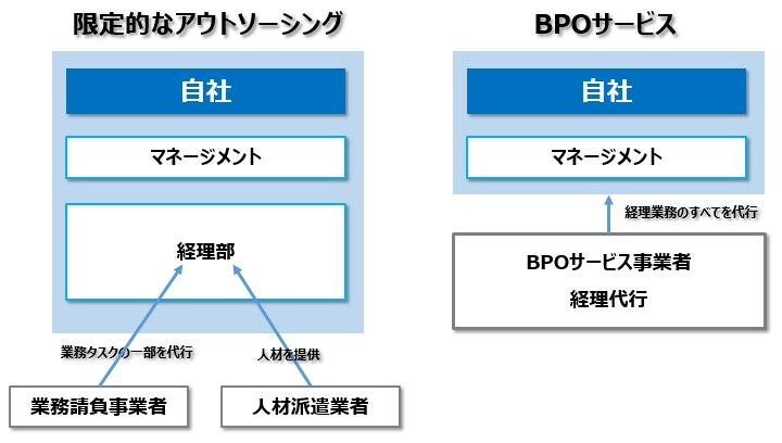 BPO概要図