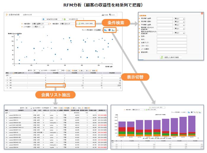 アクティブコア_RFM分析