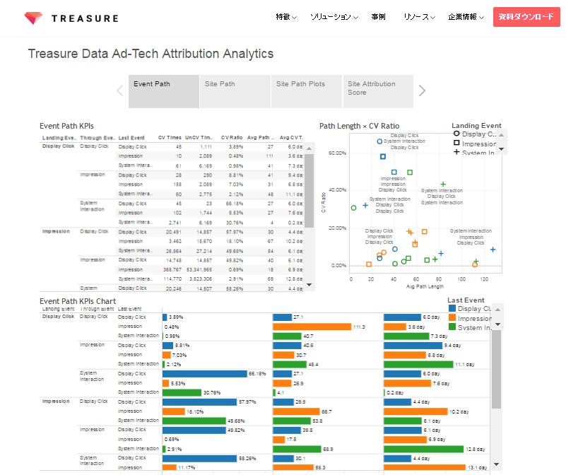 TREASURE_アトリビューション分析