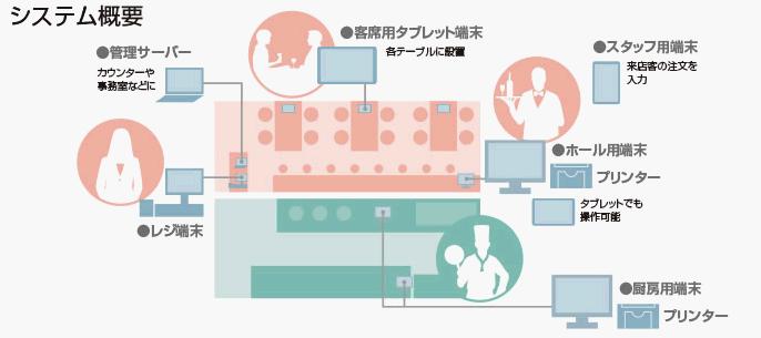 大日本印刷_オーダーシステム