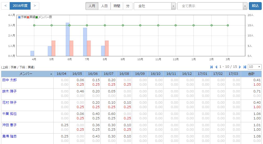 InnoPM_メンバー工数
