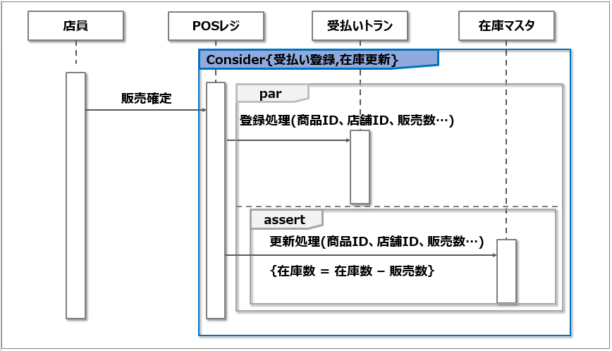 シーケンス図_CONSIDER