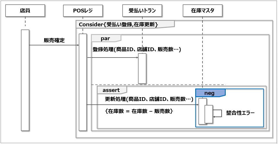 シーケンス図_否定処理