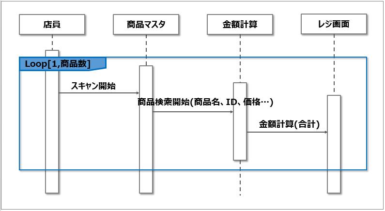 シーケンス図_ループ処理
