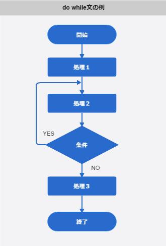 フローチャート_do-while文