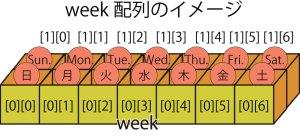 week配列のイメージ図