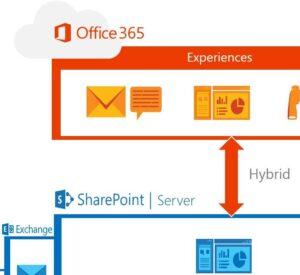 SharePoint-2016-Office-365.jpg_