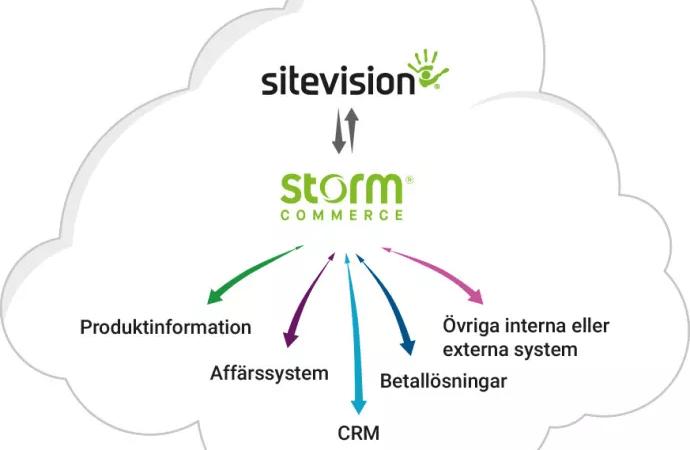 E-handel i SiteVision tack vare samarbete med Storm Commerce