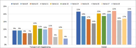 Ny statistik företagslån vecka 18: 1